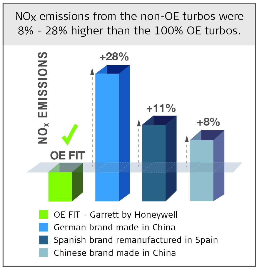 Higher NOx emissions from non-OE turbochargers